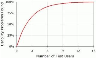The Nielsen & Landauer Curve