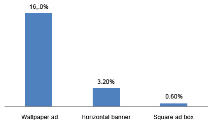 Time spent looking at advertising, in relation to time spent on the page.