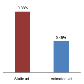Average viewing time for static and animated ads