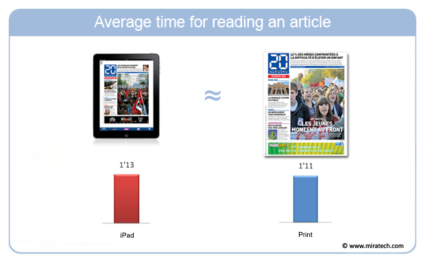 Average time for reading an article