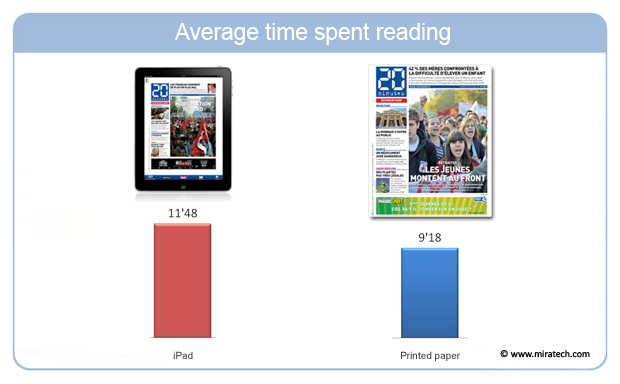 Average time spent reading