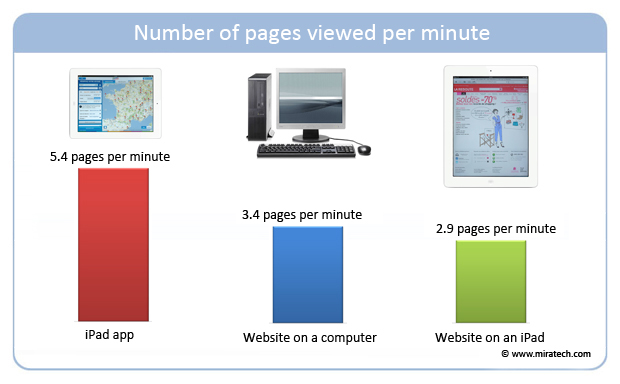 Number of pages viewed per minute