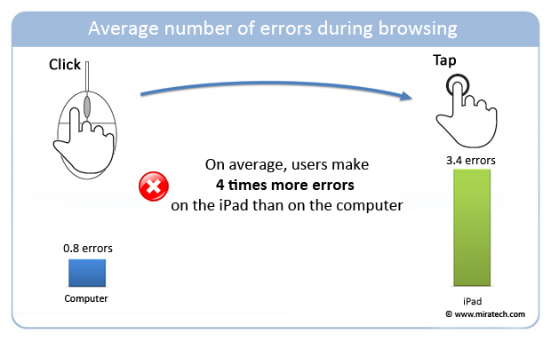 Average number of errors during browsing