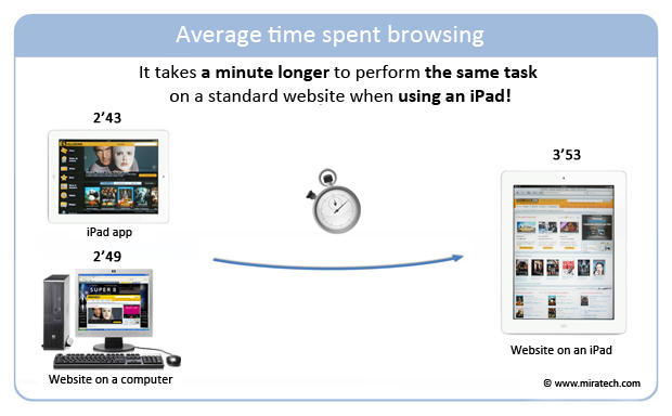 Average time spent browsing