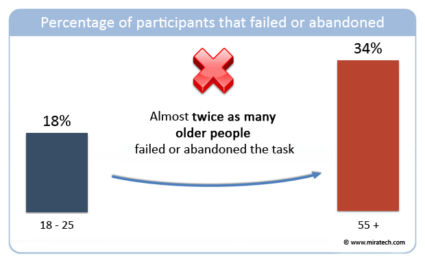 Percentage of participants that failed or abandoned