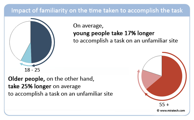 Impact of familiarity on the time taken to accomplish the task
