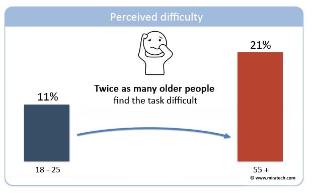 Perceived difficulty