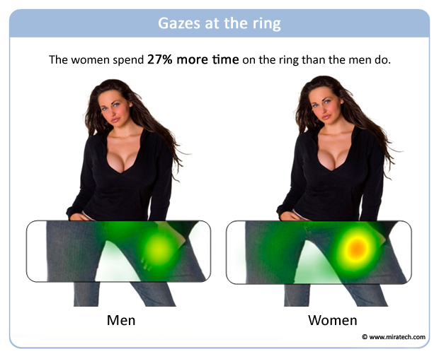 Gazes at the ring