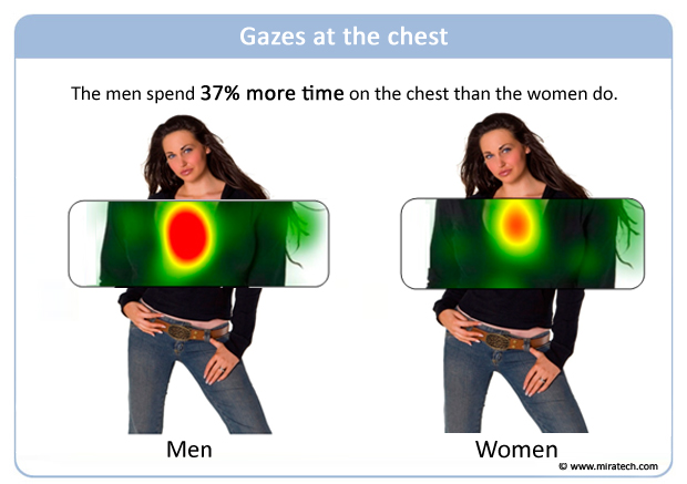 Gazes at the chest